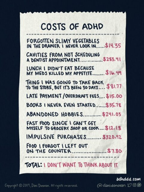 Costs of ADHD