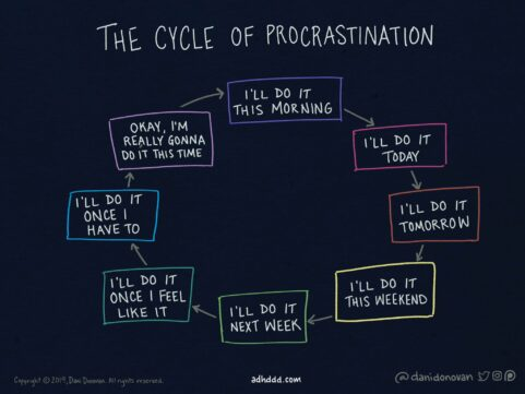 Cycle of Procrastination