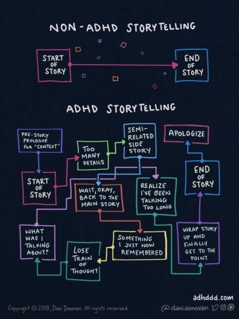 ADHD Storytelling