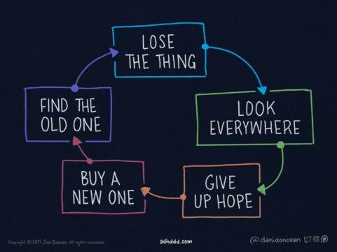 Losing Stuff